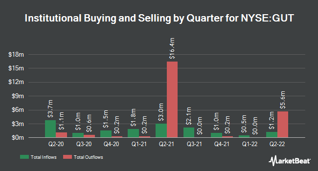 Institutional Ownership by Quarter for Gabelli Utility Trust (NYSE:GUT)