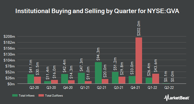 Institutional Ownership by Quarter for Granite Construction (NYSE:GVA)