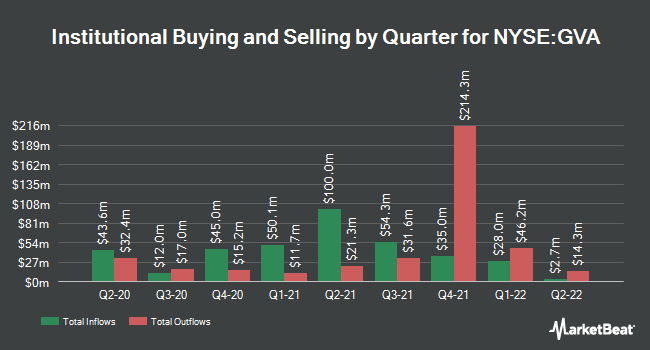 Institutional Ownership by Quarter for Granite Construction Incorporated (NYSE:GVA)