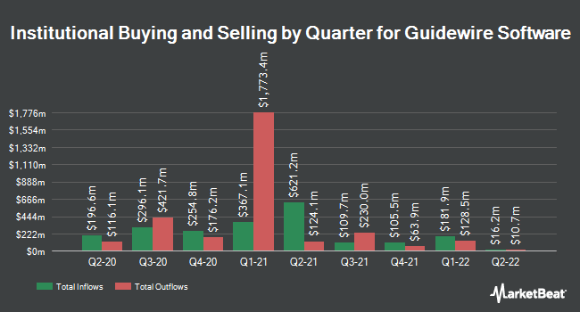 Institutional Ownership by Quarter for Guidewire Software (NYSE:GWRE)