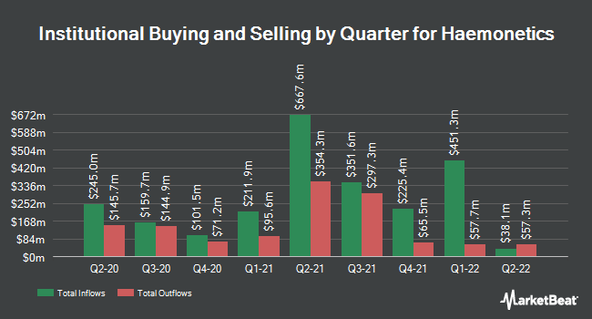 Institutional Ownership by Quarter for Haemonetics (NYSE:HAE)