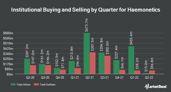 Institutional Ownership by Quarter for Haemonetics Corporation (NYSE:HAE)