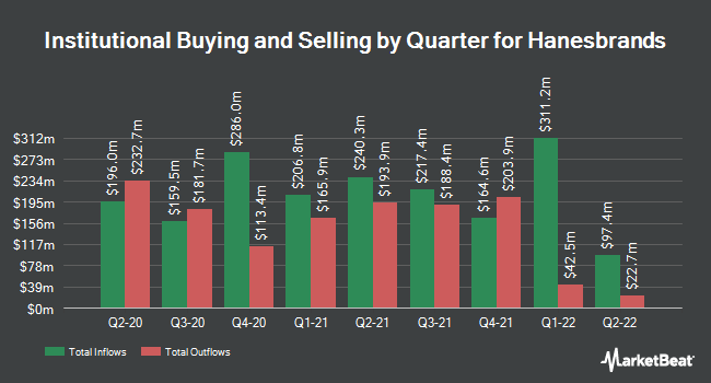 Institutional Ownership by Quarter for Hanesbrands (NYSE:HBI)