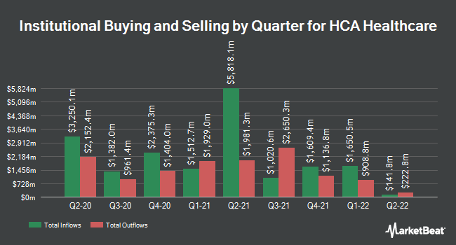 Insider Trading History for HCA Healthcare (NYSE:HCA)