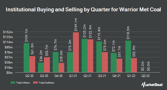 Institutional Ownership by Quarter for Warrior Met Coal (NYSE:HCC)