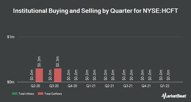 Institutional Ownership by Quarter for Hunt Companies Finance Trust (NYSE:HCFT)