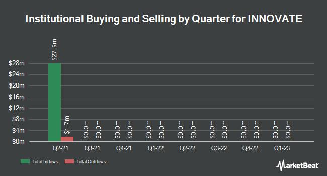 Insider Trading History for Primus Telecom (NYSE:HCHC)