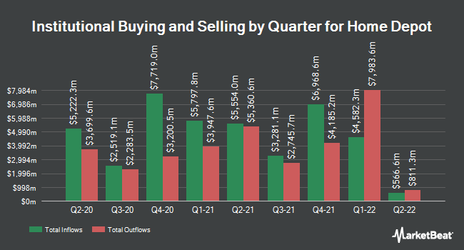 Institutional Ownership by Quarter for Home Depot (NYSE:HD)