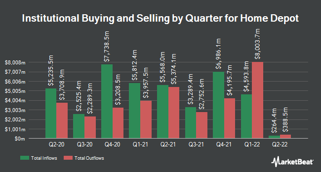 Institutional Ownership by Quarter for The Home Depot (NYSE:HD)