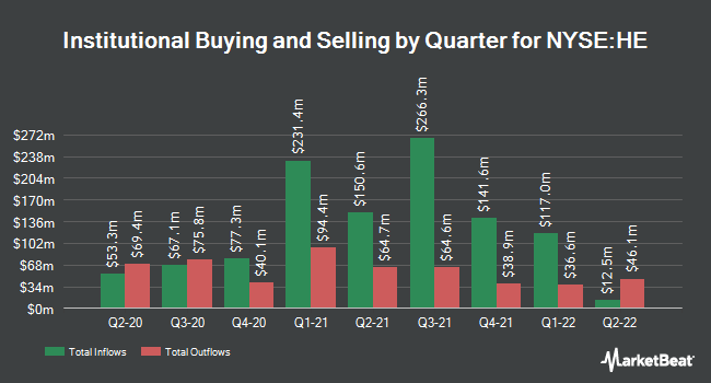 Institutional Ownership by Quarter for Hawaiian Electric Industries (NYSE:HE)