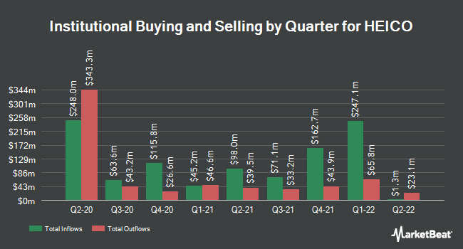 Institutional Ownership by Quarter for Heico Corporation (NYSE:HEI)