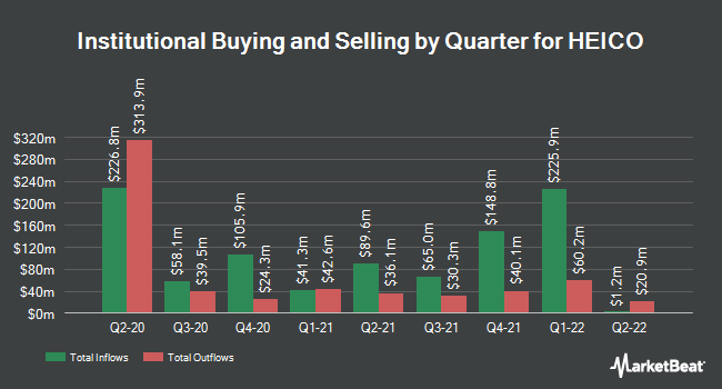 Institutional Ownership by Quarter for Heico (NYSE:HEI)