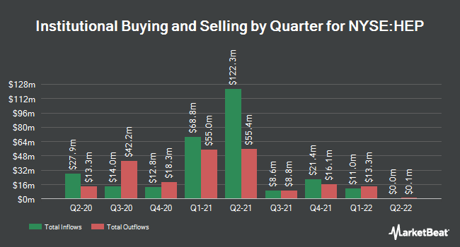 Institutional Ownership by Quarter for Holly Energy Partners, L.P. (NYSE:HEP)