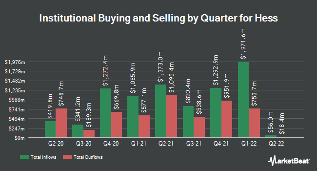 Institutional Ownership by Quarter for Hess Corporation (NYSE:HES)