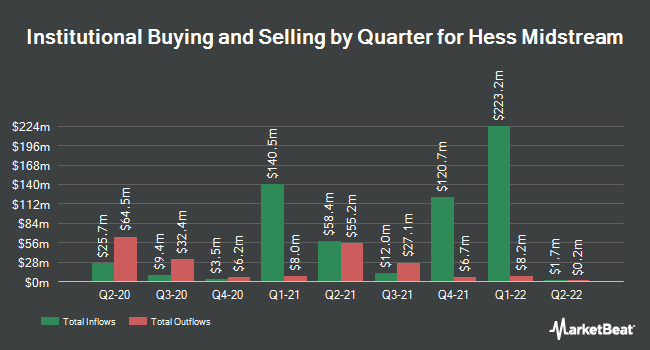 Insider Trading History for Hess Midstream Partners (NYSE:HESM)