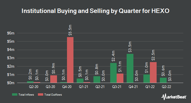 Institutional Ownership by Quarter for HEXO (NYSE:HEXO)