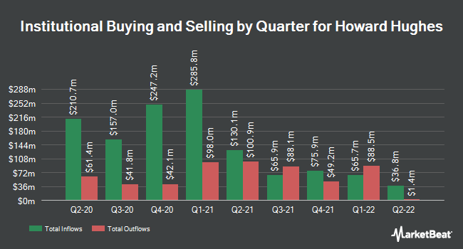 Institutional Ownership by Quarter for Howard Hughes (NYSE:HHC)