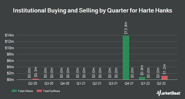 Institutional Ownership by Quarter for Harte Hanks (NYSE:HHS)