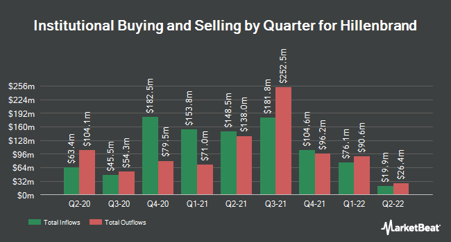 Institutional Ownership by Quarter for Hillenbrand (NYSE:HI)