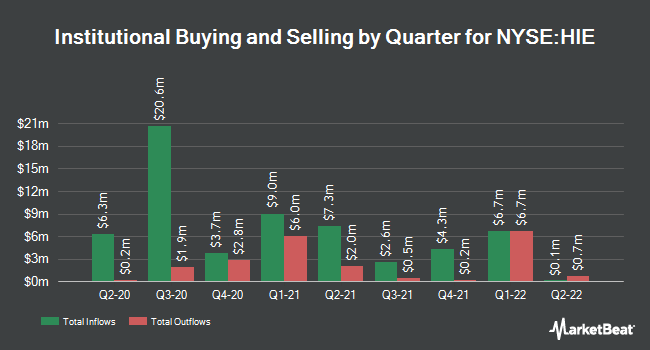 Institutional Ownership by Quarter for MILLER HOWARD/COM (NYSE:HIE)