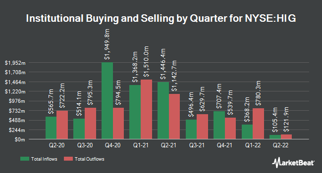 Institutional Ownership by Quarter for The Hartford Financial Services Group (NYSE:HIG)