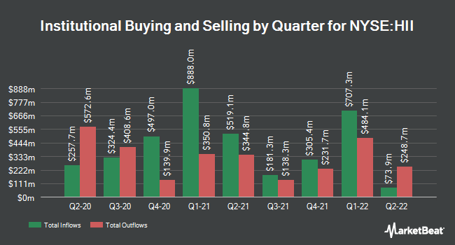 Institutional Ownership by Quarter for Huntington Ingalls Industries (NYSE:HII)