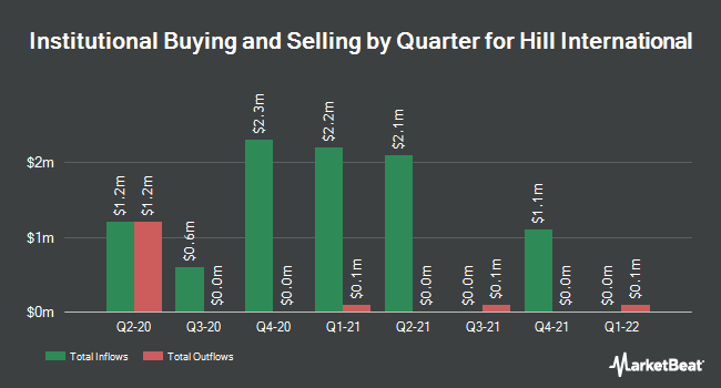 Institutional Ownership by Quarter for Hill International (NYSE:HIL)
