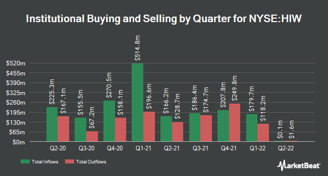 Institutional Ownership by Quarter for Highwoods Properties (NYSE:HIW)