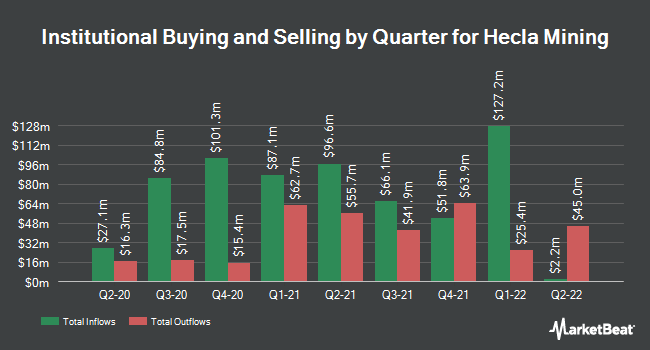 Institutional Ownership by Quarter for Hecla Mining (NYSE:HL)