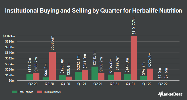 Institutional Ownership by Quarter for Herbalife Nutrition (NYSE:HLF)