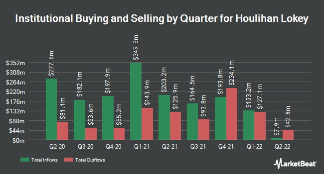 Institutional Ownership by Quarter for Houlihan Lokey (NYSE:HLI)