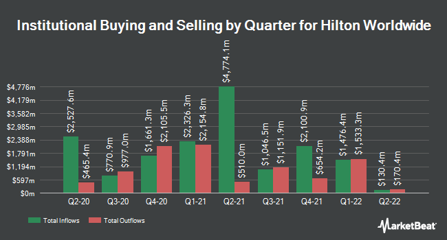 Institutional Ownership by Quarter for Hilton Hotels (NYSE:HLT)