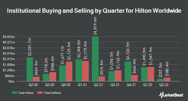 Institutional Ownership by Quarter for Hilton Worldwide Holdings (NYSE:HLT)