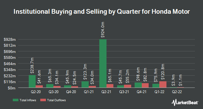 Institutional Ownership by Quarter for Honda Motor Company (NYSE:HMC)