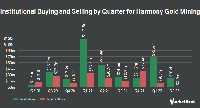 Institutional Ownership by Quarter for Harmony Gold Mining (NYSE:HMY)