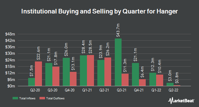 Institutional Ownership by Quarter for Hanger (NYSE:HNGR)