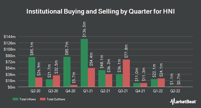 Institutional Ownership by Quarter for HNI (NYSE:HNI)