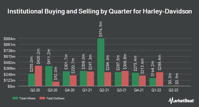 Institutional Ownership by Quarter for Harley-Davidson (NYSE:HOG)