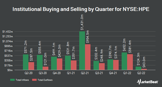 Institutional Ownership by Quarter for Hewlett Packard Enterprise Company (NYSE:HPE)