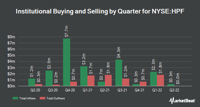Institutional Ownership by Quarter for John Hancock Pref. Income Fund II (NYSE:HPF)