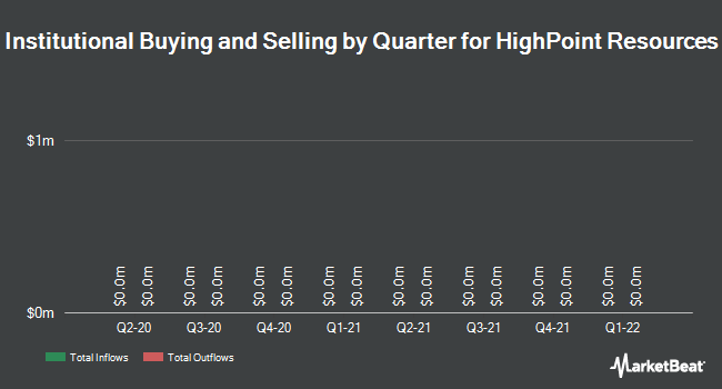 Institutional Ownership by Quarter for HighPoint Resources (NYSE:HPR)
