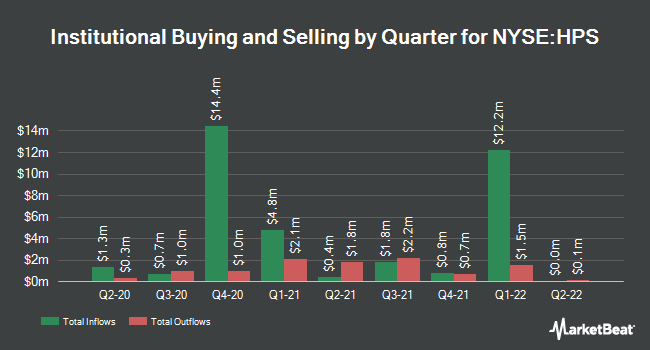 Institutional Ownership by Quarter for John Hancock Preferred Income Fund III (NYSE:HPS)