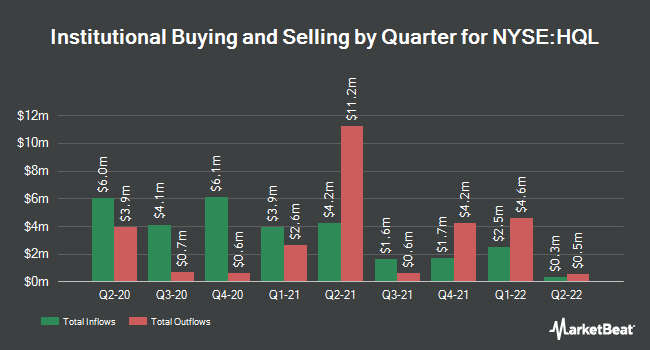 Institutional Ownership by Quarter for Tekla Life Sciences Investors (NYSE:HQL)