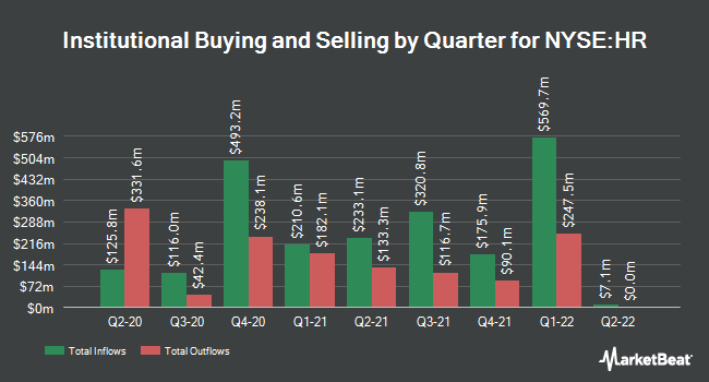 Institutional Ownership by Quarter for Healthcare Realty Trust (NYSE:HR)