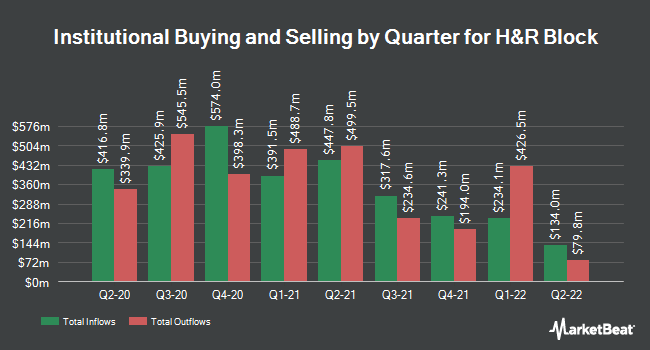 Institutional Ownership by Quarter for H & R Block (NYSE:HRB)