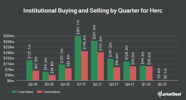 Institutional Ownership by Quarter for Herc Holdings (NYSE:HRI)