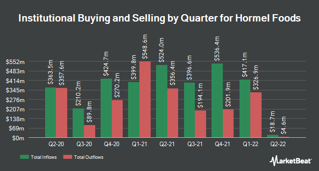 Institutional Ownership by Quarter for Hormel Foods Corporation (NYSE:HRL)