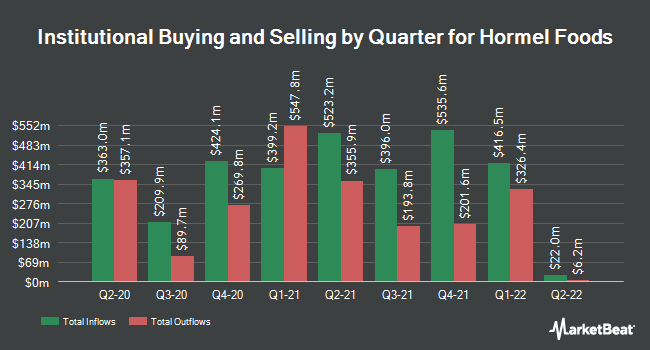 Institutional Ownership by Quarter for Hormel Foods (NYSE:HRL)
