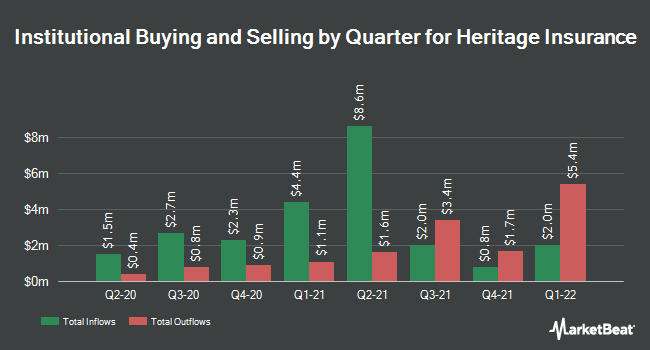 Institutional Ownership by Quarter for Heritage Insurance Holdings (NYSE:HRTG)