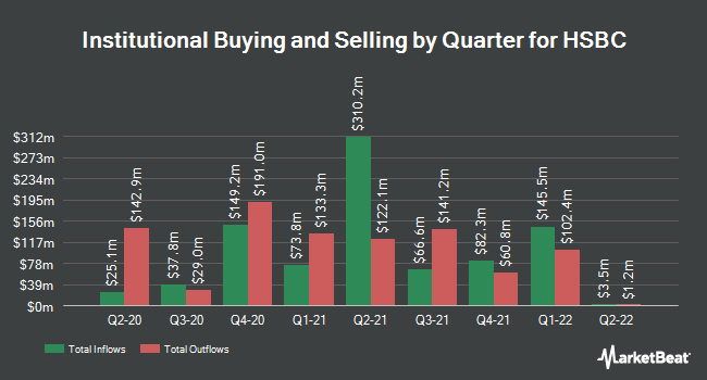 Institutional Ownership by Quarter for HSBC Holdings PLC (NYSE:HSBC)